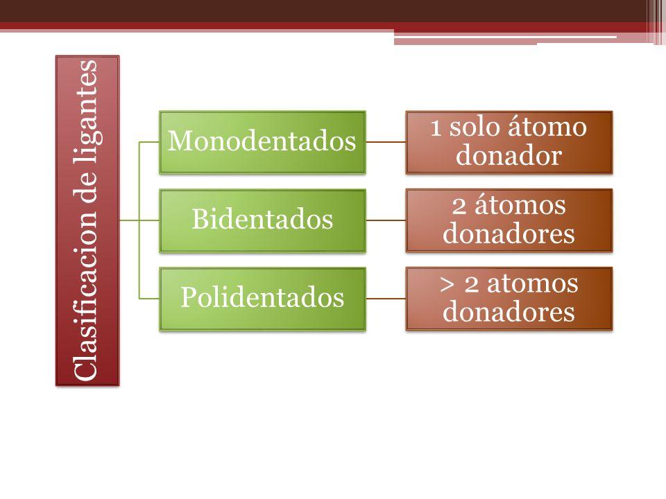 Clasificacion de ligantes Monodentados 1 solo átomo donador Bidentados 2 átomos donadores Polidentados > 2 atomos donadores