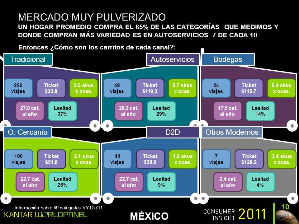 MÉXICO MERCADO MUY PULVERIZADO UN HOGAR PROMEDIO COMPRA EL 85% DE LAS CATEGORÍAS QUE MEDIMOS Y DONDE COMPRAN MÁS VARIEDAD ES EN AUTOSERVICIOS 7 DE CADA 10 10 Entonces ¿Cómo son los carritos de cada canal : Información sobre 49 categorías RY Dic11 TradicionalAutoserviciosBodegas O.