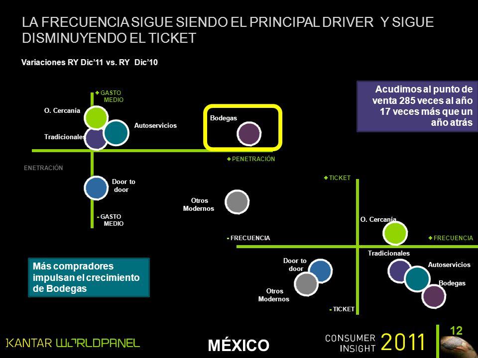 MÉXICO LA FRECUENCIA SIGUE SIENDO EL PRINCIPAL DRIVER Y SIGUE DISMINUYENDO EL TICKET 12 Acudimos al punto de venta 285 veces al año 17 veces más que un año atrás Variaciones RY Dic11 vs.