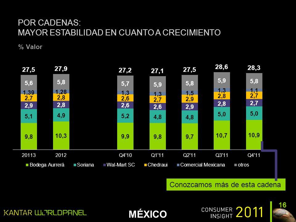 MÉXICO POR CADENAS: MAYOR ESTABILIDAD EN CUANTO A CRECIMIENTO 16 % Valor Conozcamos más de esta cadena
