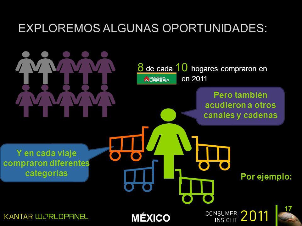 MÉXICO EXPLOREMOS ALGUNAS OPORTUNIDADES: 17 8 de cada 10 hogares compraron en en 2011 Pero también acudieron a otros canales y cadenas Y en cada viaje compraron diferentes categorías Por ejemplo: