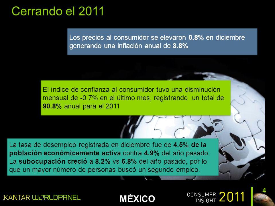 MÉXICO 4 Los precios al consumidor se elevaron 0.8% en diciembre generando una inflación anual de 3.8% El índice de confianza al consumidor tuvo una disminución mensual de -0.7% en el último mes, registrando un total de 90.8% anual para el 2011 Cerrando el 2011 La tasa de desempleo registrada en diciembre fue de 4.5% de la población económicamente activa contra 4.9% del año pasado.