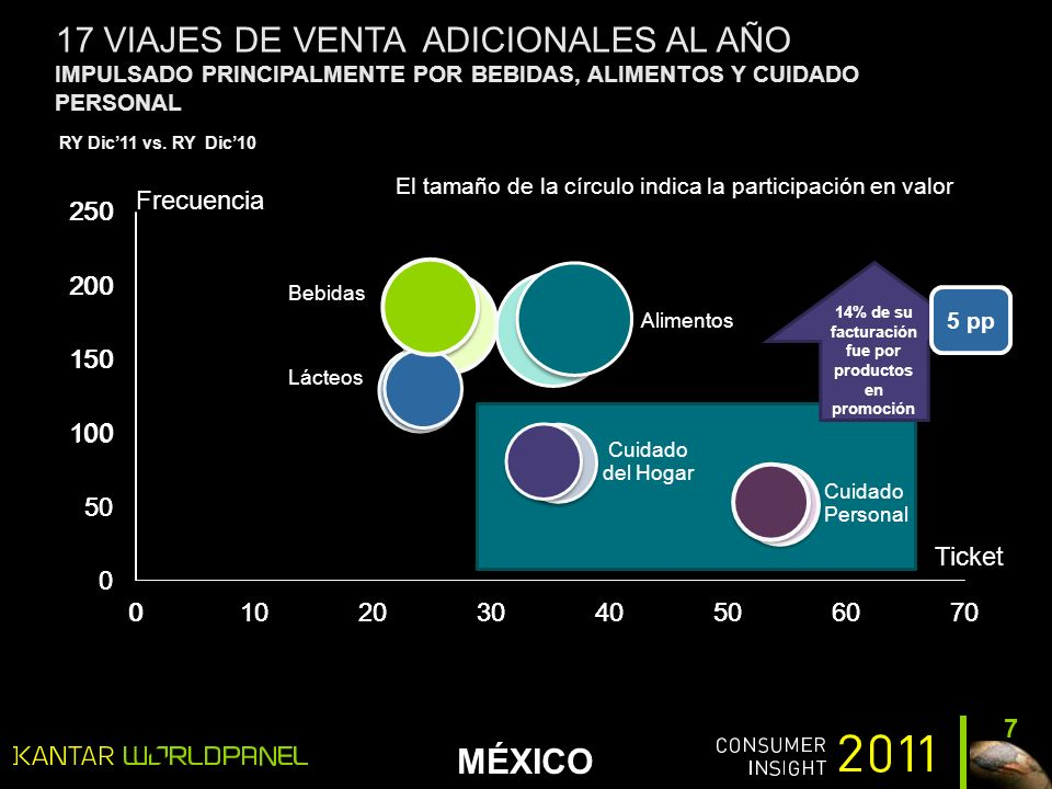 MÉXICO 17 VIAJES DE VENTA ADICIONALES AL AÑO IMPULSADO PRINCIPALMENTE POR BEBIDAS, ALIMENTOS Y CUIDADO PERSONAL 7 Frecuencia Ticket El tamaño de la círculo indica la participación en valor 14% de su facturación fue por productos en promoción 5 pp RY Dic11 vs.