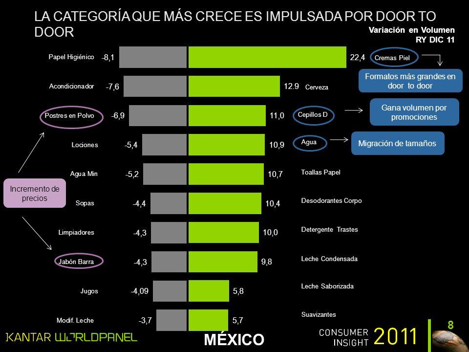 MÉXICO 19 En términos de lealtad… no todas sus necesidades de la categoría las cumplen en la cadena De los hogares compradores de el 8% del gasto total de detergentes lo dejan en esta cadena.