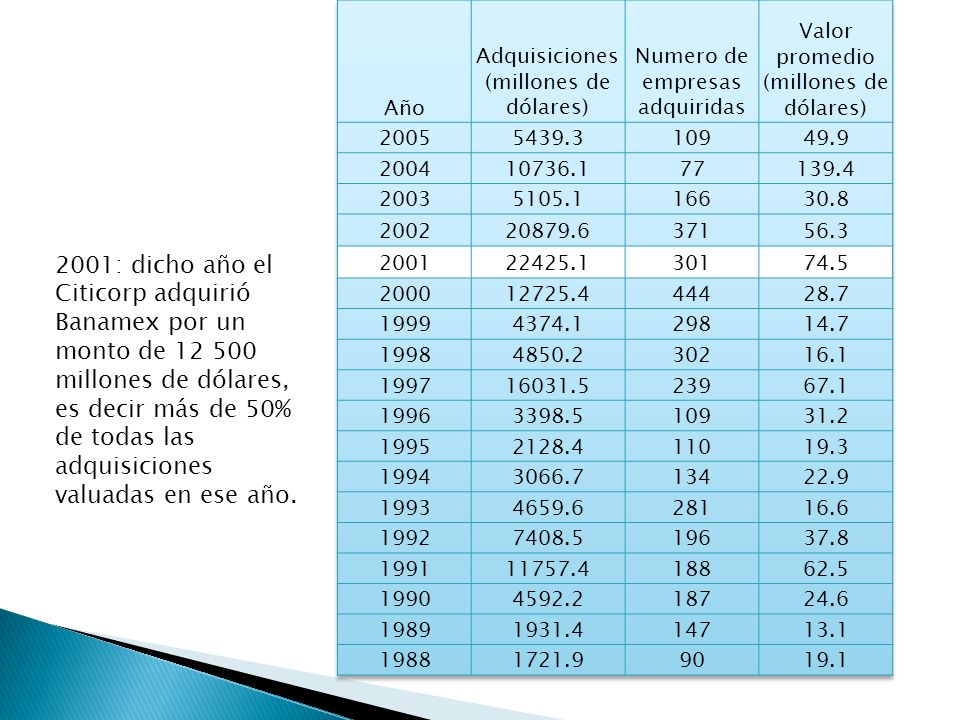 2001: dicho año el Citicorp adquirió Banamex por un monto de 12 500 millones de dólares, es decir más de 50% de todas las adquisiciones valuadas en ese año.
