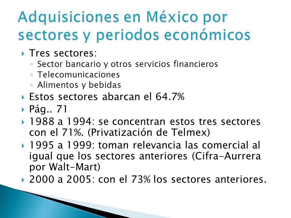 Tres sectores: Sector bancario y otros servicios financieros Telecomunicaciones Alimentos y bebidas Estos sectores abarcan el 64.7% Pág..