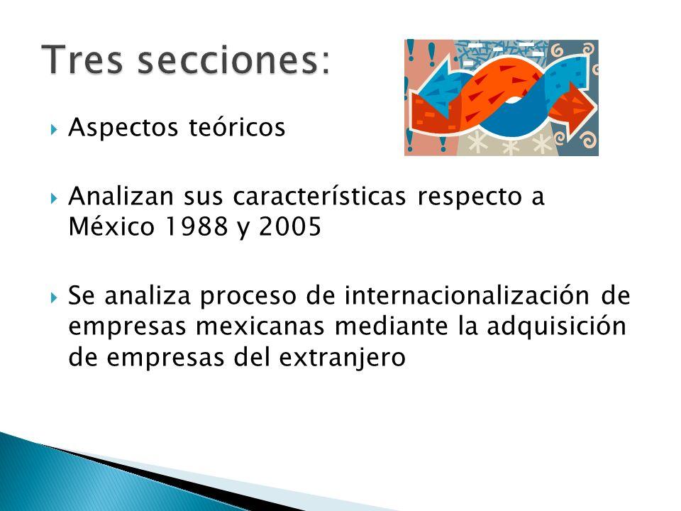 Aspectos teóricos Analizan sus características respecto a México 1988 y 2005 Se analiza proceso de internacionalización de empresas mexicanas mediante la adquisición de empresas del extranjero
