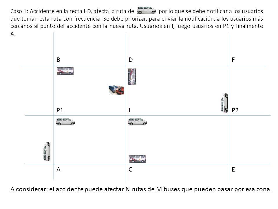 B A D I C F E P2P1 Caso 1: Accidente en la recta I-D, afecta la ruta de por lo que se debe notificar a los usuarios que toman esta ruta con frecuencia.