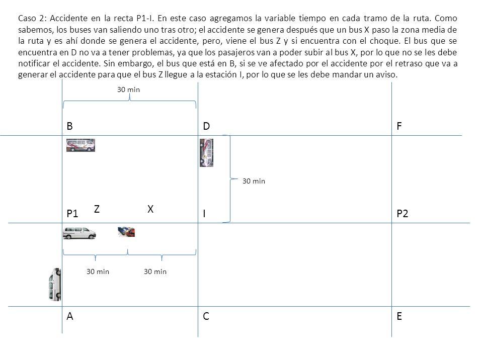 B A D I C F E GP1 P2 Caso 3 : También puede haber una paradero H a mitad de dos estaciones I y P2.