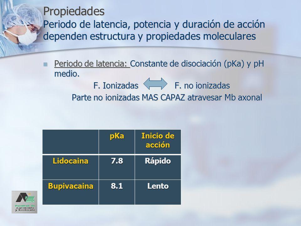 Propiedades Periodo de latencia, potencia y duración de acción dependen estructura y propiedades moleculares Periodo de latencia: Constante de disocia