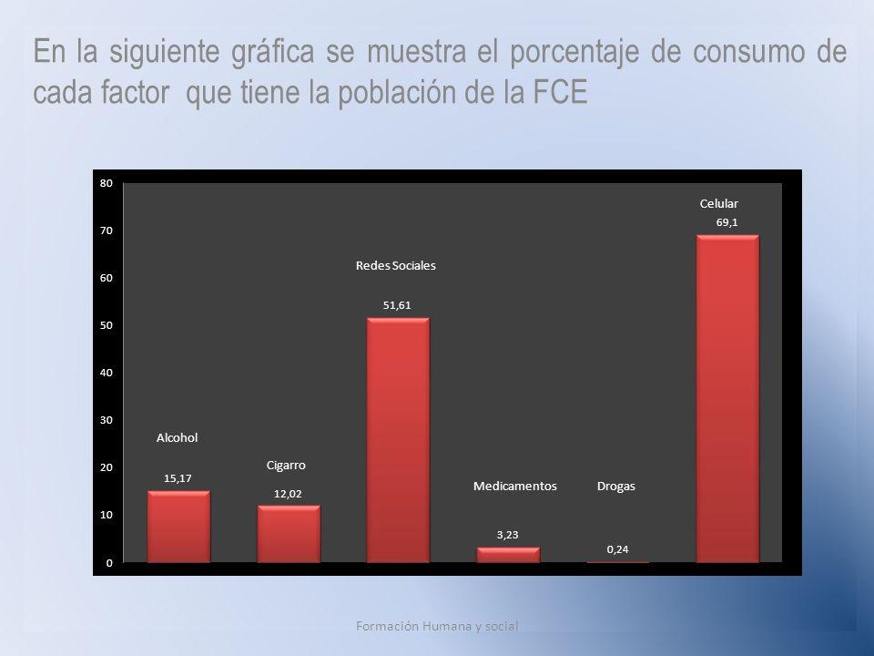 En la siguiente gráfica se muestra el porcentaje de consumo de cada factor que tiene la población de la FCE Formación Humana y social