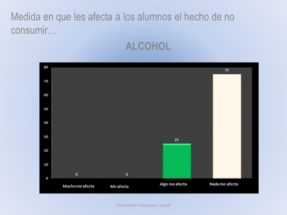 Medida en que les afecta a los alumnos el hecho de no consumir… ALCOHOL Formación Humana y social