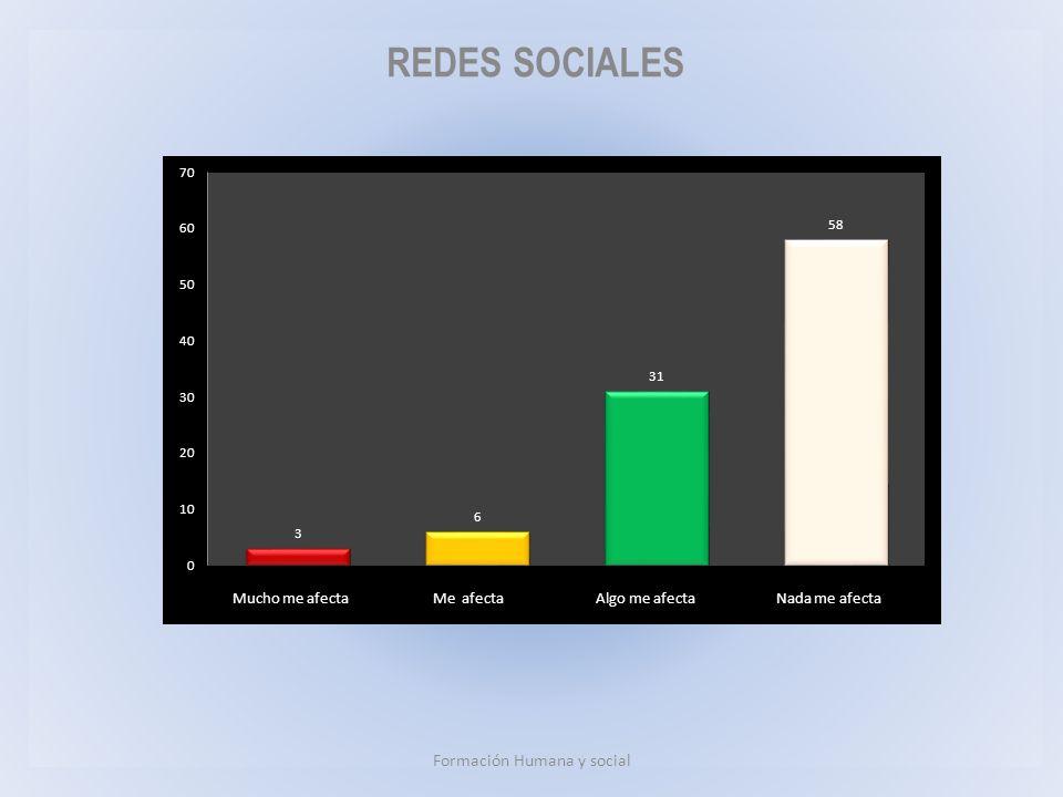 REDES SOCIALES Formación Humana y social