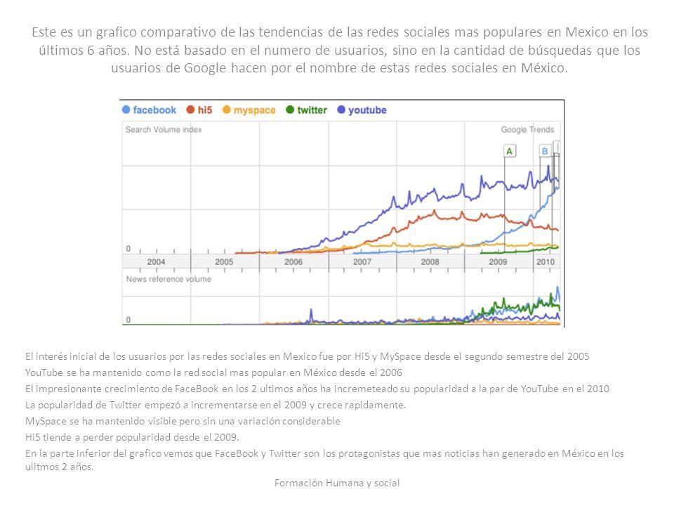 Este es un grafico comparativo de las tendencias de las redes sociales mas populares en Mexico en los últimos 6 años. No está basado en el numero de u