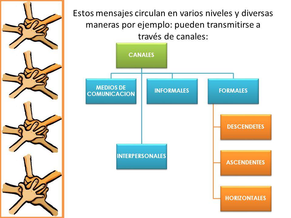 Estos mensajes circulan en varios niveles y diversas maneras por ejemplo: pueden transmitirse a través de canales: CANALES INTERPERSONALES MEDIOS DE C