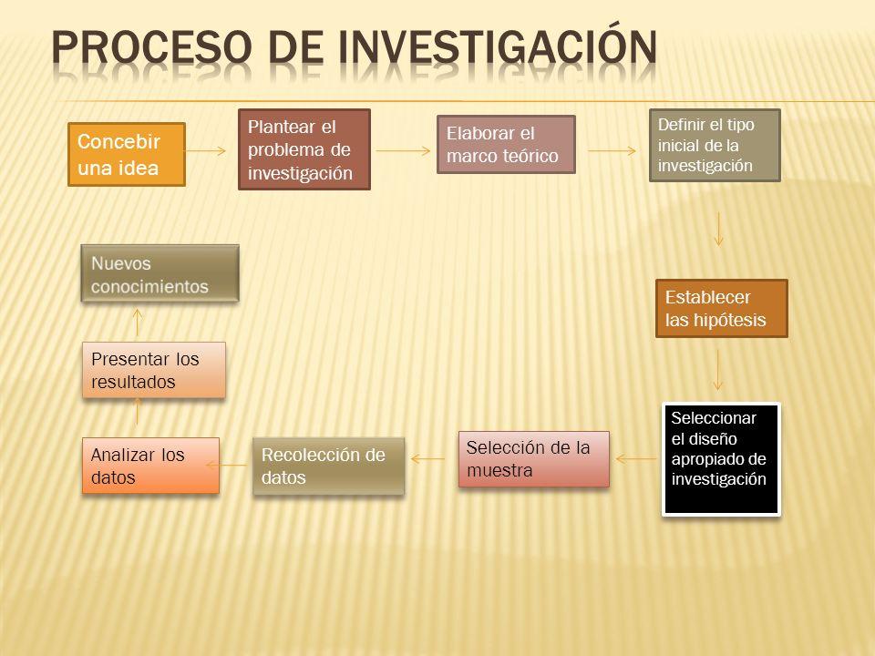 Se refiere a realizar un ejercicio de prueba de los instrumentos, previamente a la aplicación formal, para la identificación de problemas y la corrección de fallas.