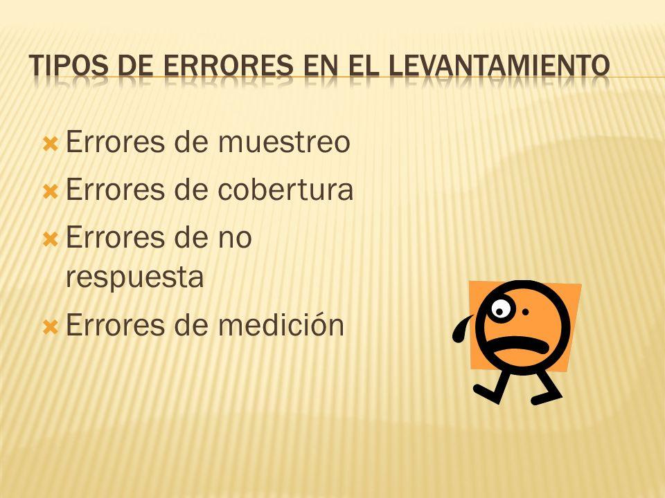 Errores de muestreo Errores de cobertura Errores de no respuesta Errores de medición