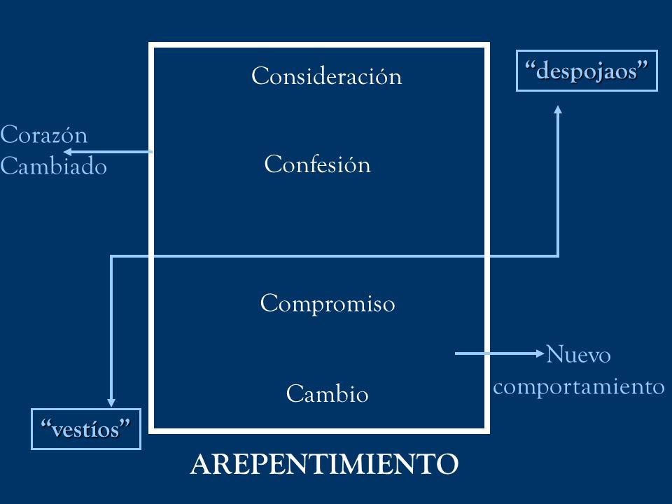 Consideración Confesión Compromiso Cambio Corazón Cambiado Nuevo comportamiento vestíos despojaos AREPENTIMIENTO