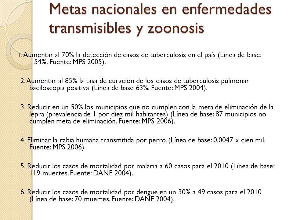 Metas nacionales en enfermedades transmisibles y zoonosis 1. Aumentar al 70% la detección de casos de tuberculosis en el país (Línea de base: 54%. Fue