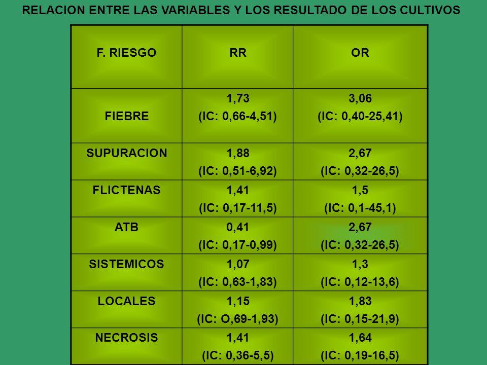 F. RIESGORROR FIEBRE 1,73 (IC: 0,66-4,51) 3,06 (IC: 0,40-25,41) SUPURACION1,88 (IC: 0,51-6,92) 2,67 (IC: 0,32-26,5) FLICTENAS1,41 (IC: 0,17-11,5) 1,5
