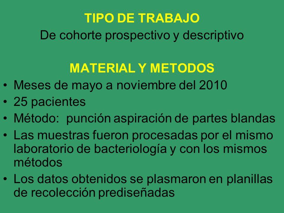 TIPO DE TRABAJO De cohorte prospectivo y descriptivo MATERIAL Y METODOS Meses de mayo a noviembre del 2010 25 pacientes Método: punción aspiración de