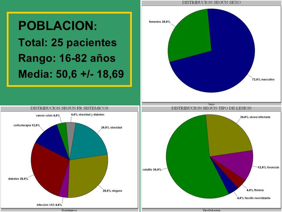 POBLACION : Total: 25 pacientes Rango: 16-82 años Media: 50,6 +/- 18,69
