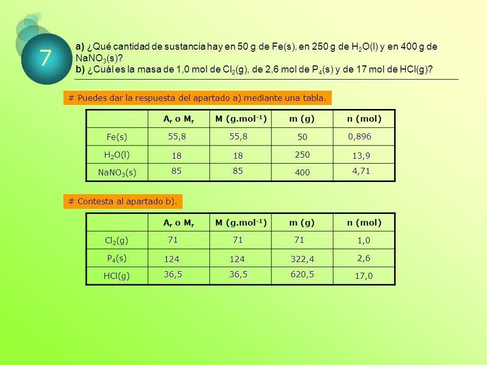 a) ¿Qué cantidad de sustancia hay en 50 g de Fe(s), en 250 g de H 2 O(l) y en 400 g de NaNO 3 (s).