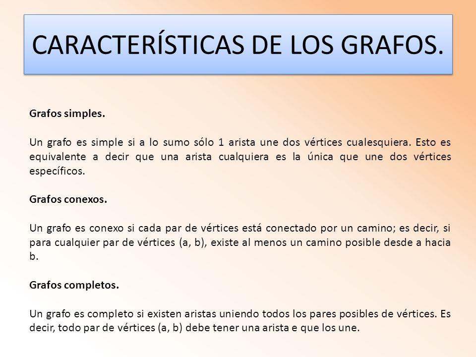 CARACTERÍSTICAS DE LOS GRAFOS. Grafos simples. Un grafo es simple si a lo sumo sólo 1 arista une dos vértices cualesquiera. Esto es equivalente a deci