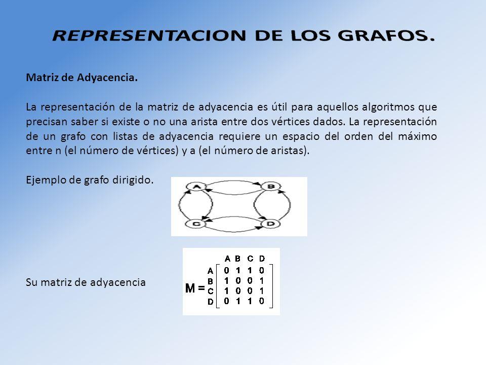 Matriz de Adyacencia. La representación de la matriz de adyacencia es útil para aquellos algoritmos que precisan saber si existe o no una arista entre