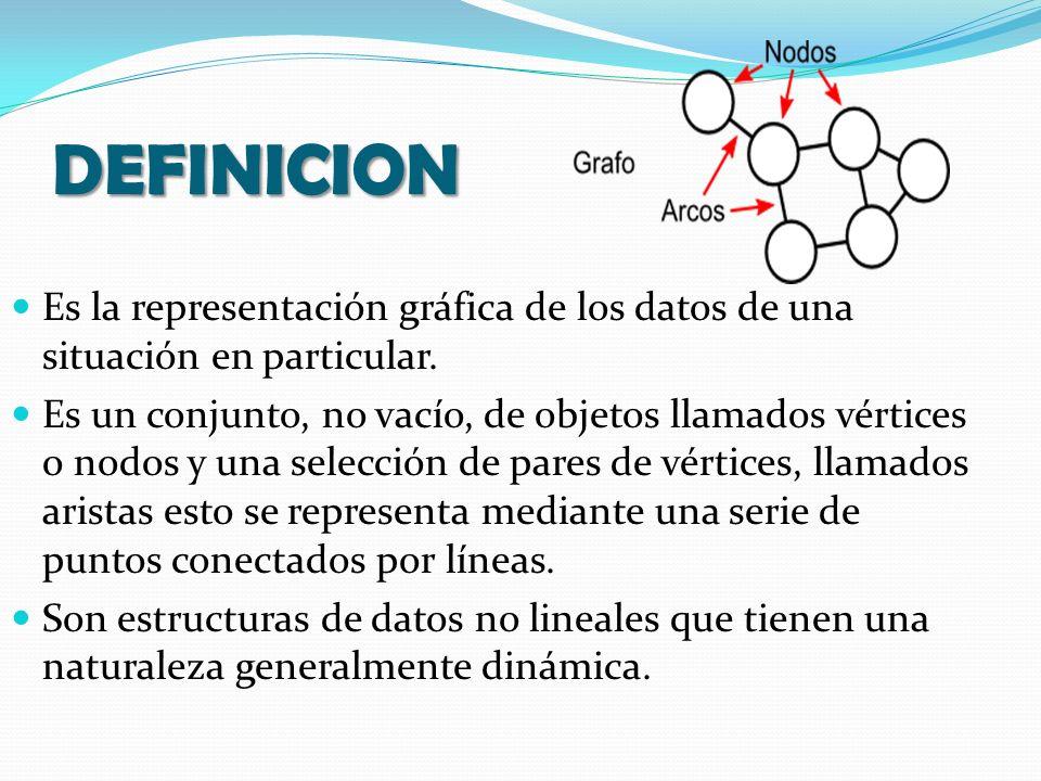 DEFINICION Es la representación gráfica de los datos de una situación en particular. Es un conjunto, no vacío, de objetos llamados vértices o nodos y