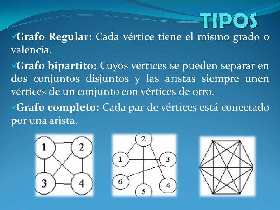 Grafo Regular: Cada vértice tiene el mismo grado o valencia. Grafo bipartito: Cuyos vértices se pueden separar en dos conjuntos disjuntos y las arista