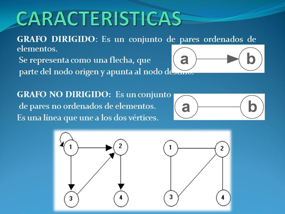 GRAFO DIRIGIDO: Es un conjunto de pares ordenados de elementos. Se representa como una flecha, que parte del nodo origen y apunta al nodo destino. GRA