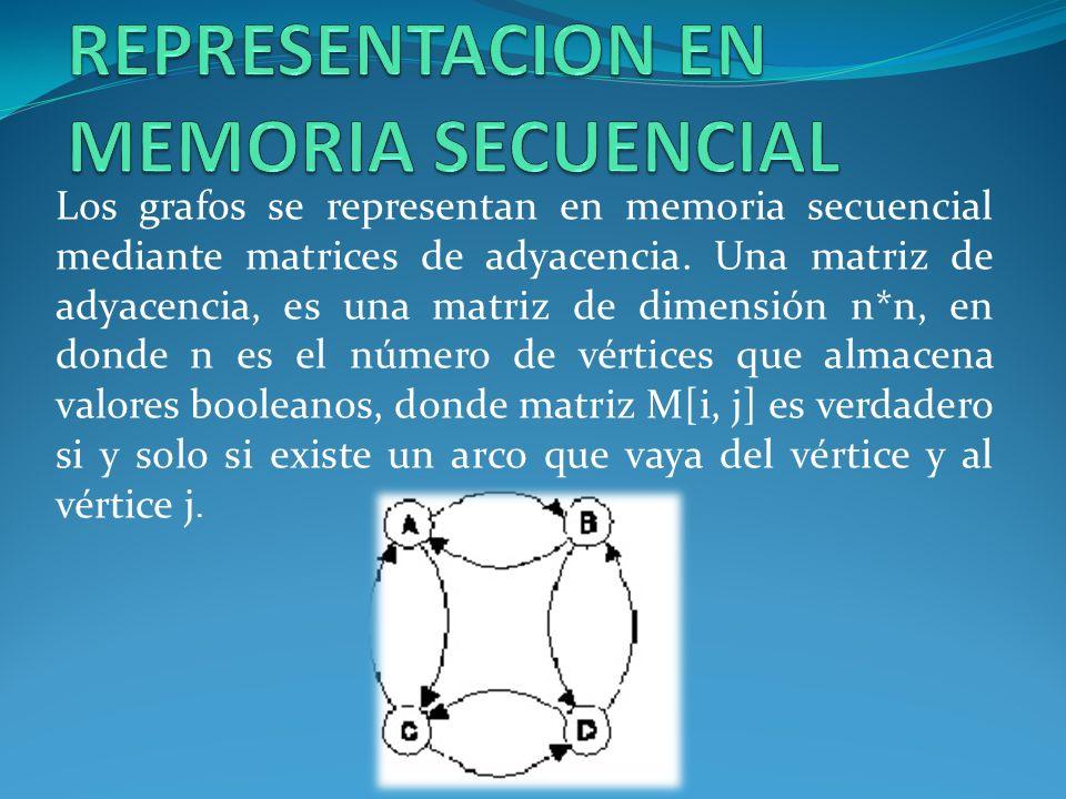 Los grafos se representan en memoria secuencial mediante matrices de adyacencia. Una matriz de adyacencia, es una matriz de dimensión n*n, en donde n