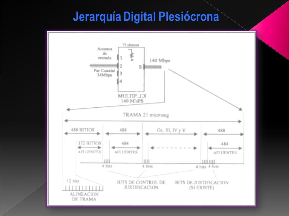 Desventajas Los grandes avances del hardware y software, así como la entrada de la fibra óptica como medio de transmisión, no son aprovechados por los sistemas PDH.