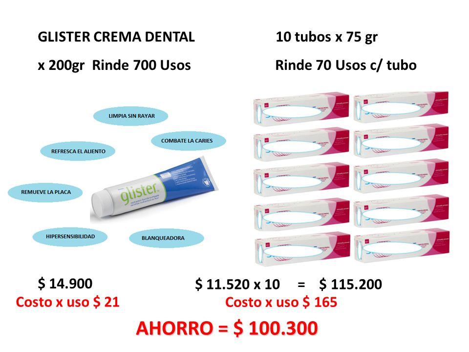 GLISTER CREMA DENTAL 10 tubos x 75 gr x 200gr Rinde 700 Usos Rinde 70 Usos c/ tubo $ 11.520 x 10 = $ 115.200 $ 14.900 Costo x uso $ 21 Costo x uso $ 165 AHORRO = $ 100.300