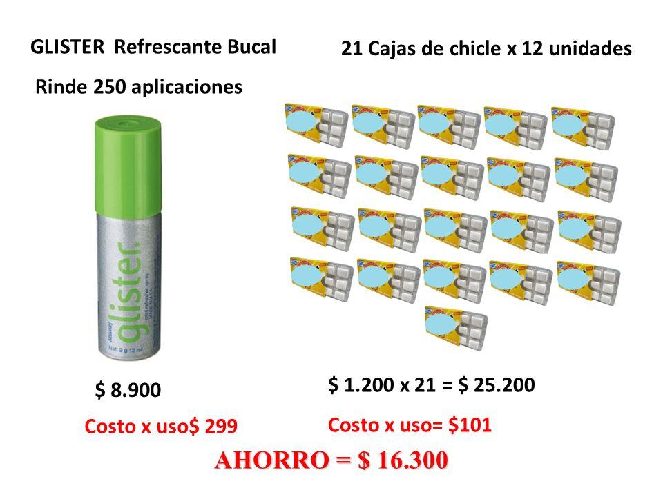 GLISTER Refrescante Bucal Rinde 250 aplicaciones $ 8.900 $ 1.200 x 21 = $ 25.200 Costo x uso= $101 AHORRO = $ 16.300 21 Cajas de chicle x 12 unidades Costo x uso$ 299