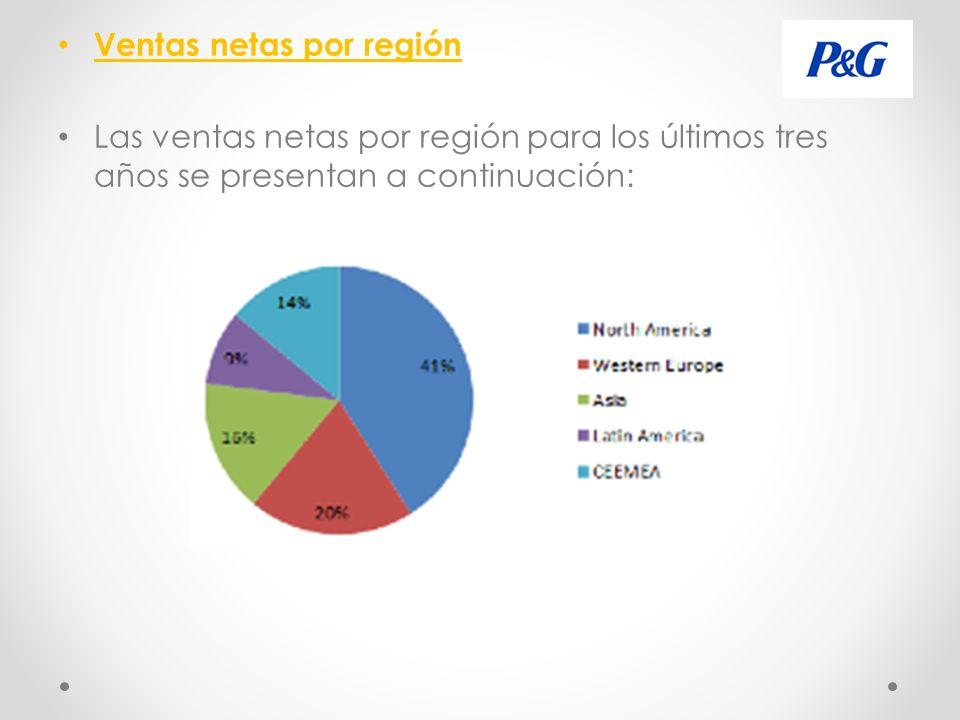 Ventas netas por región Las ventas netas por región para los últimos tres años se presentan a continuación: