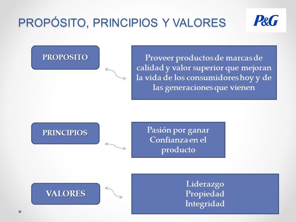 PROPÓSITO, PRINCIPIOS Y VALORES PROPOSITO Proveer productos de marcas de calidad y valor superior que mejoran la vida de los consumidores hoy y de las generaciones que vienen PRINCIPIOS Pasión por ganar Confianza en el producto VALORES Liderazgo Propiedad Integridad