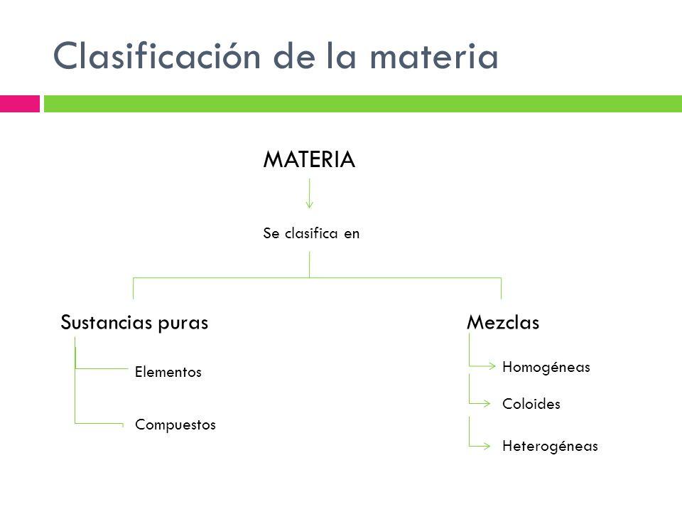 Clasificación de la materia MATERIA Se clasifica en Sustancias purasMezclas Elementos Compuestos Homogéneas Coloides Heterogéneas