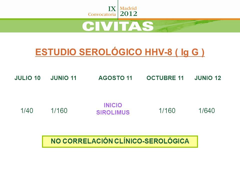 ESTUDIO SEROLÓGICO HHV-8 ( Ig G ) JULIO 10 JUNIO 11AGOSTO 11OCTUBRE 11JUNIO 12 1/401/1601/160 1/640 INICIO SIROLIMUS NO CORRELACIÓN CLÍNICO-SEROLÓGICA