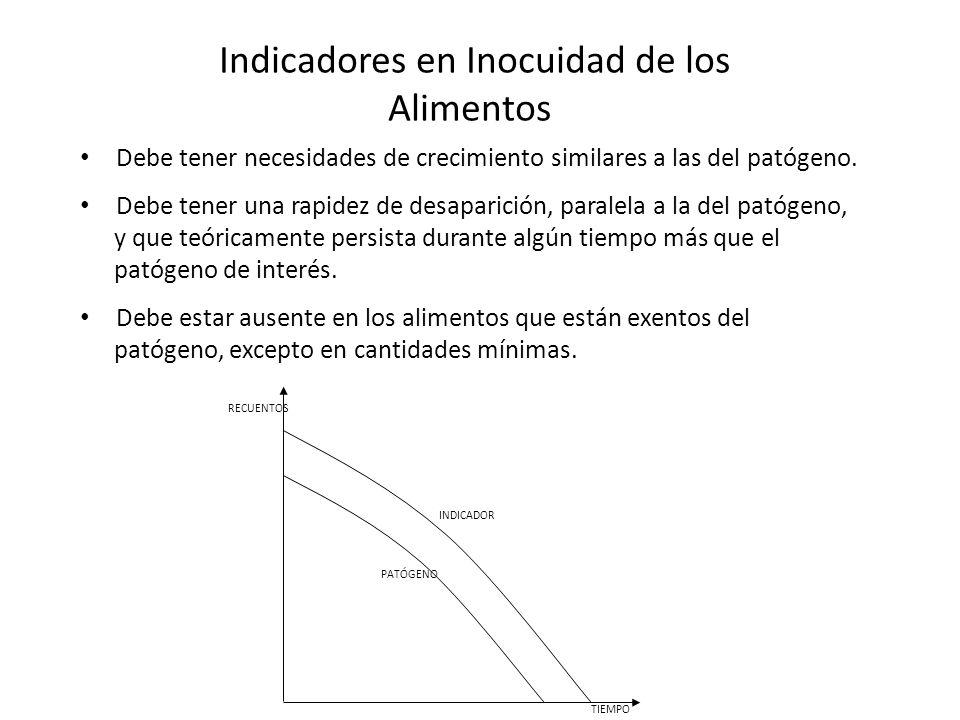 Parámetros Plan de muestreoLímite por gramo CategoríaClasencmM RAM *63515 x10 4 5 x10 5 **33515 x 10 6 5x10 7 Enterobacterias63515x10 3 5x10 4 **63515x10 4 5x10 5 E.