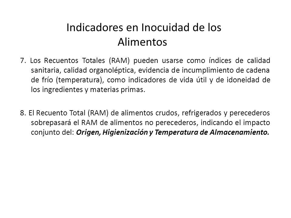 Parámetros Plan de muestreoLímite por gramo CategoríaClasencmM Lactobacillus535210 2 10 3 14.9.2 Café y Sucedáneos de café