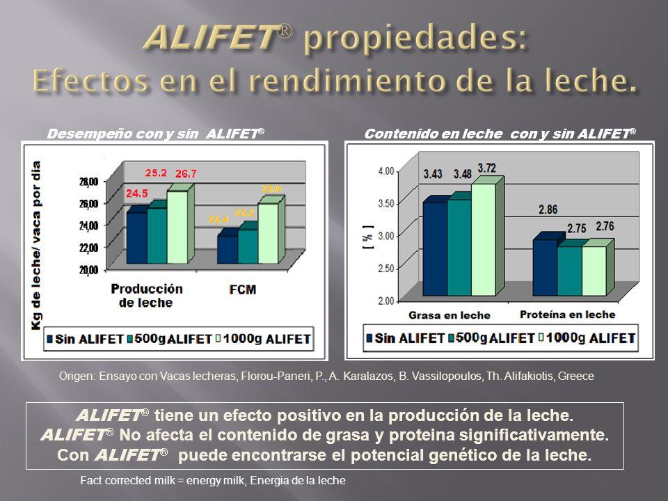 ALIFET tiene un efecto positivo en la producción de la leche. ALIFET No afecta el contenido de grasa y proteina significativamente. Con ALIFET puede e