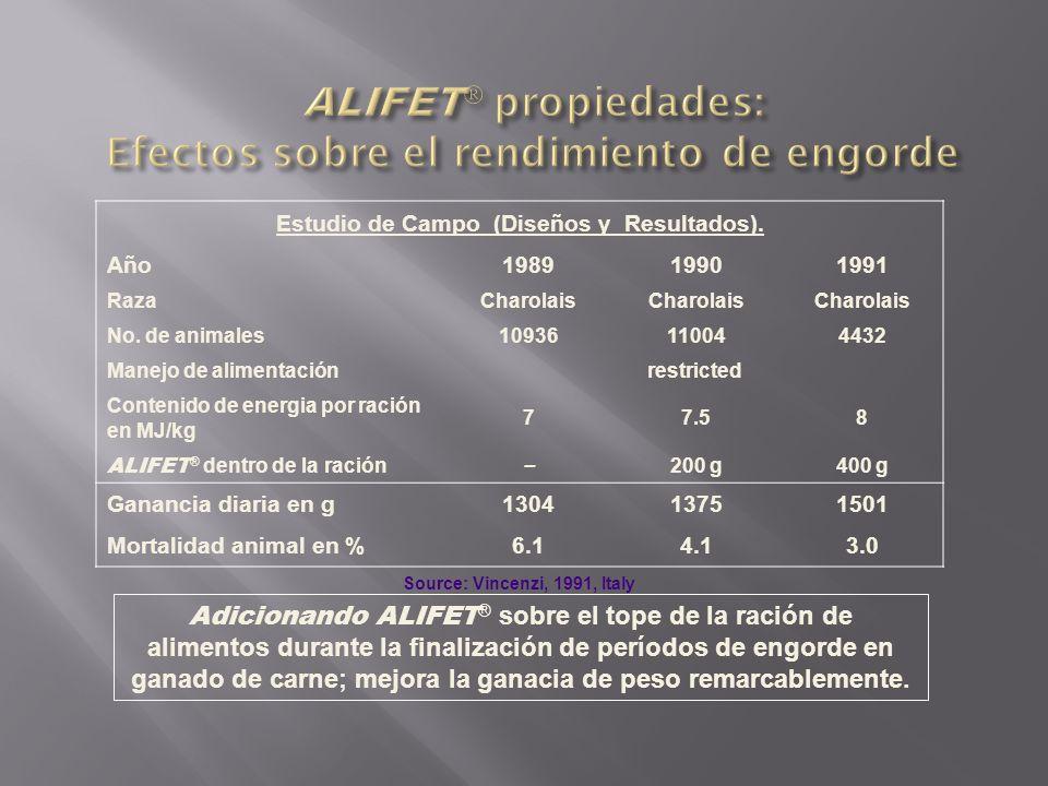 Adicionando ALIFET ® sobre el tope de la ración de alimentos durante la finalización de períodos de engorde en ganado de carne; mejora la ganacia de p