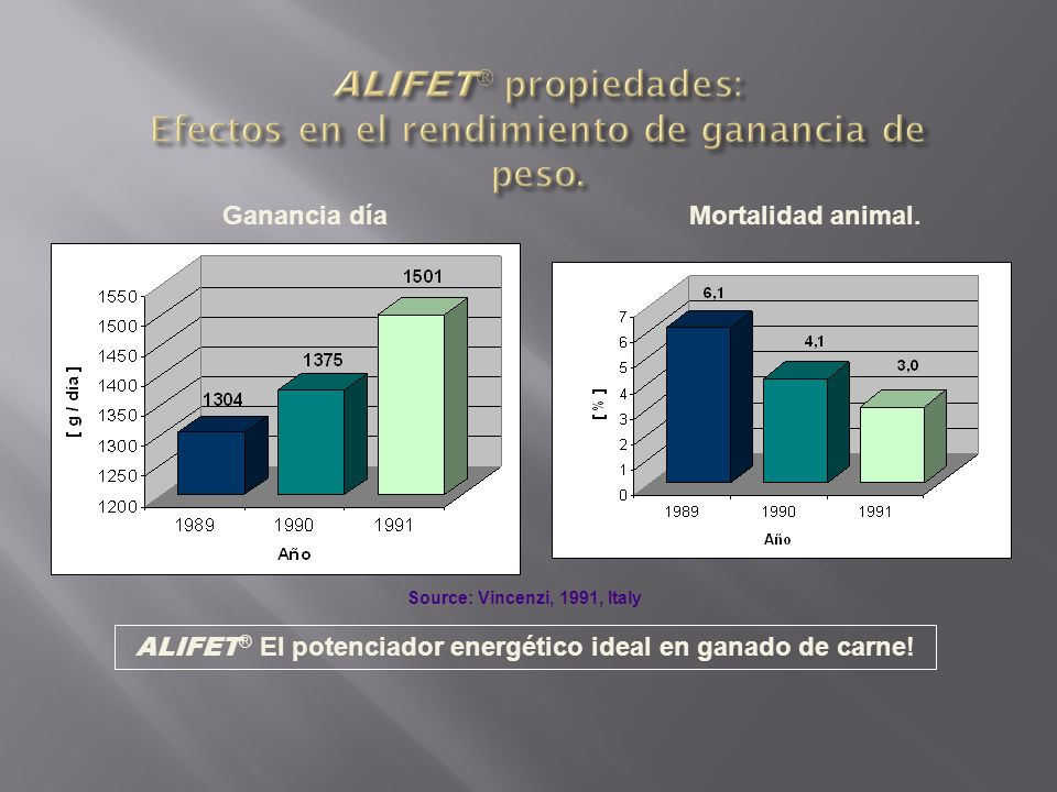ALIFET ® El potenciador energético ideal en ganado de carne! Source: Vincenzi, 1991, Italy Ganancia díaMortalidad animal.
