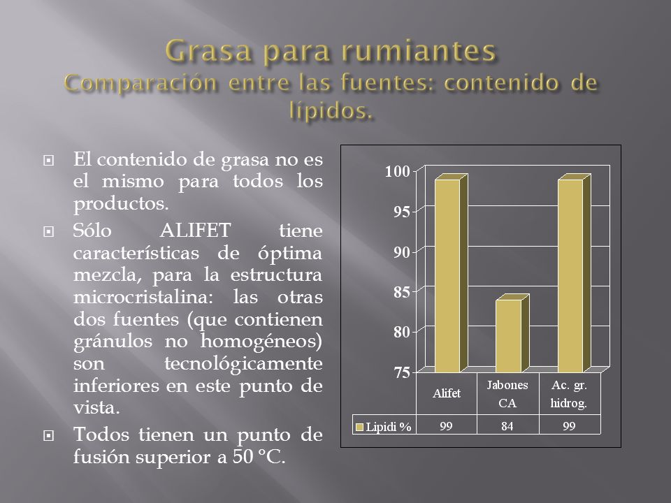 ALIFET, con respecto al punto de fusión y de la estructura microcristalina (aumentan un poco la velocidad del trásito ruminal) obtiene el mejor rendimiento y es 100% inerte a nivel del rumen.
