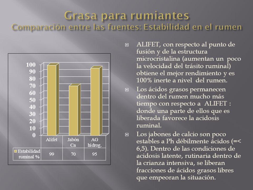 ALIFET, con respecto al punto de fusión y de la estructura microcristalina (aumentan un poco la velocidad del trásito ruminal) obtiene el mejor rendim