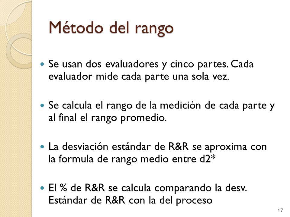 17 Método del rango Se usan dos evaluadores y cinco partes. Cada evaluador mide cada parte una sola vez. Se calcula el rango de la medición de cada pa