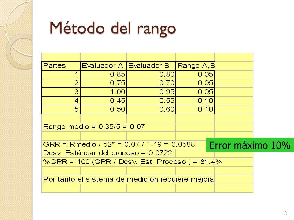 18 Método del rango Error máximo 10%