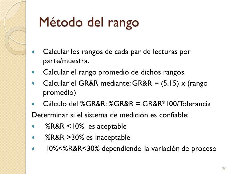 20 Método del rango Calcular los rangos de cada par de lecturas por parte/muestra. Calcular el rango promedio de dichos rangos. Calcular el GR&R media